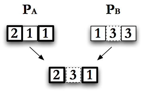 Multipoint crossover, with \(2\) points at \(1\) and \(3\)