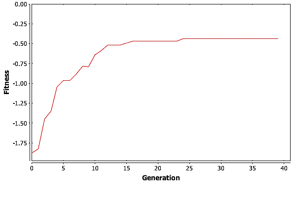 The maximum fitness vs. generation for a single run of GA with\(\psi = 16\) on the shortest path problem