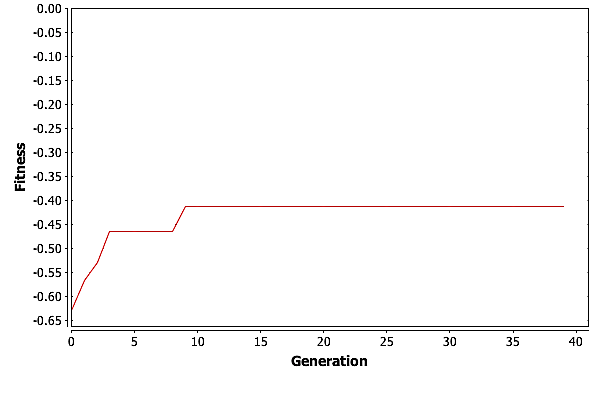 A plot of maximum fitness vs. generation for a run of GA with \(\psi = 8\) on the shortest path problem